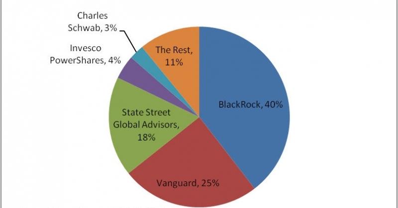 Zagraniczne etf podział rynku