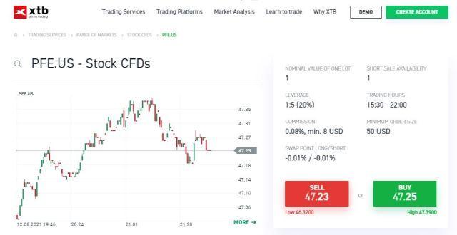 Kontrakt CFD na akcje Pfizer w XTB